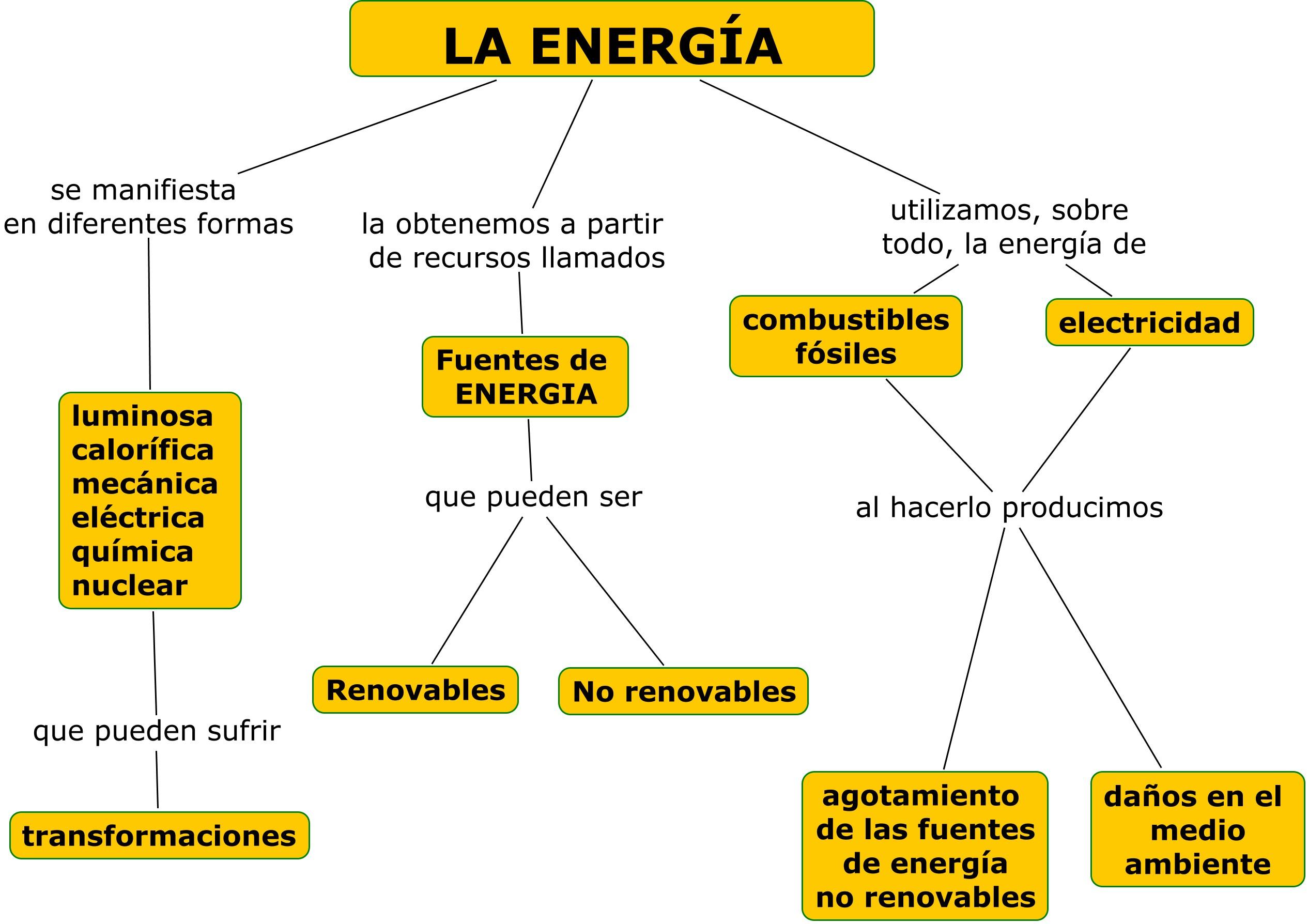 Calle Energía | La Ventana de José Miguel Luque